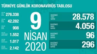 9 Nisan 2020 Koronavirüs Vaka Sayısı Kaç Oldu?